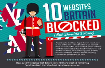 10 Websites Britain Blocked