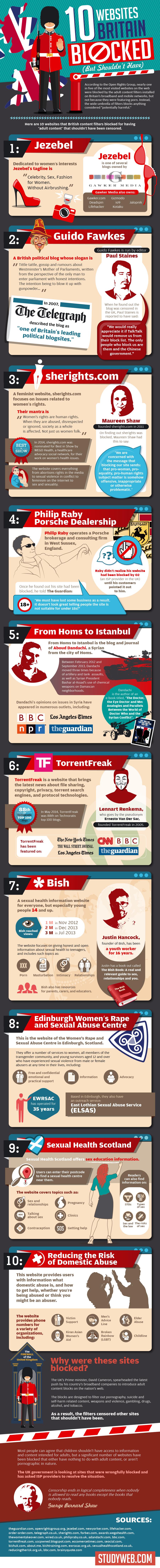 10 Websites Britain Blocked