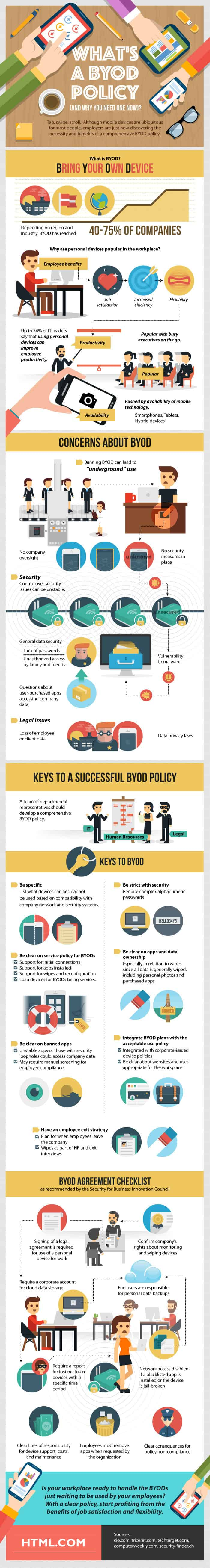 BYOD Policy infographic