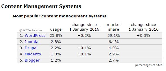 Image showing the most popular content management systems.