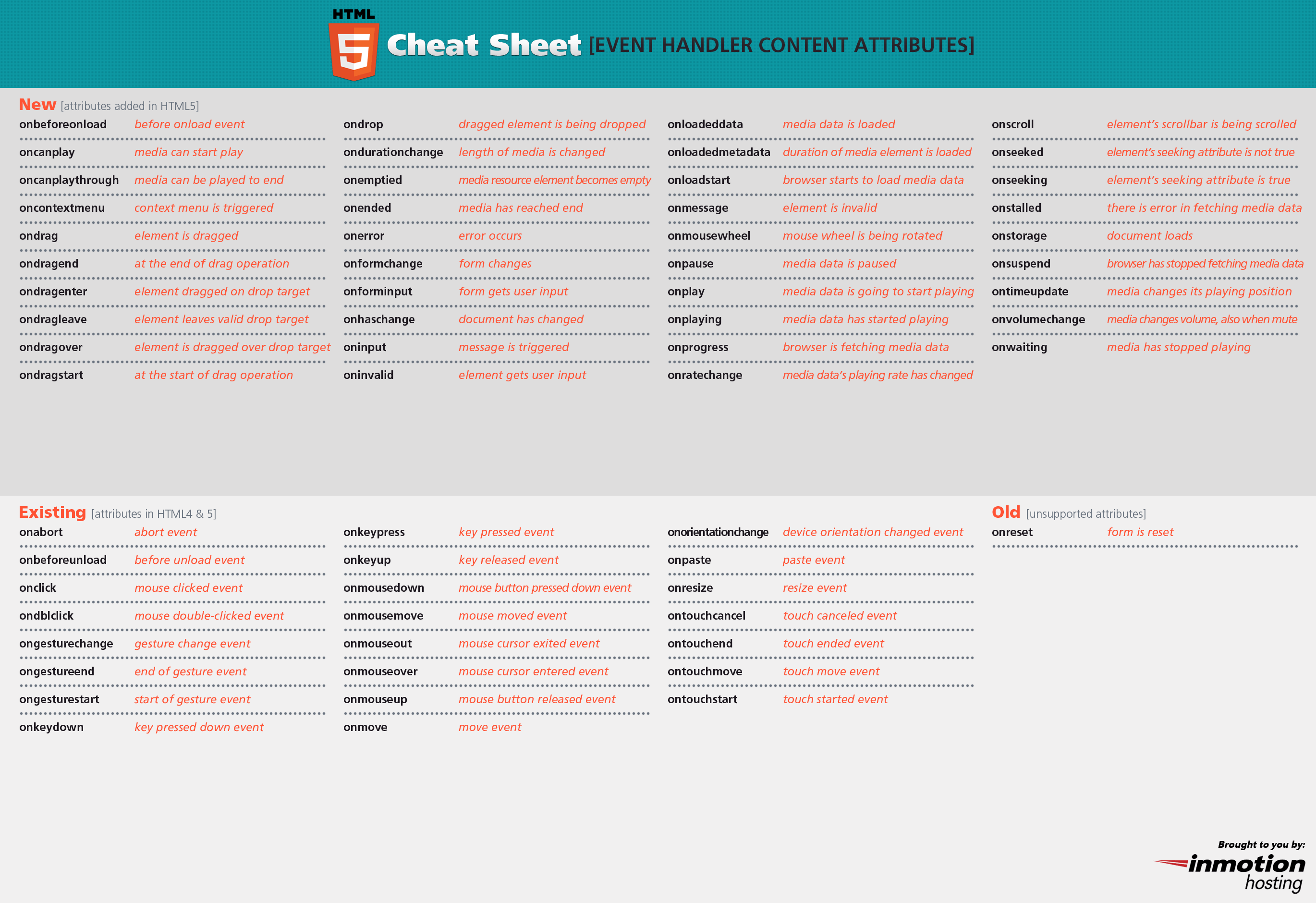 Second Html 5 cheat sheet