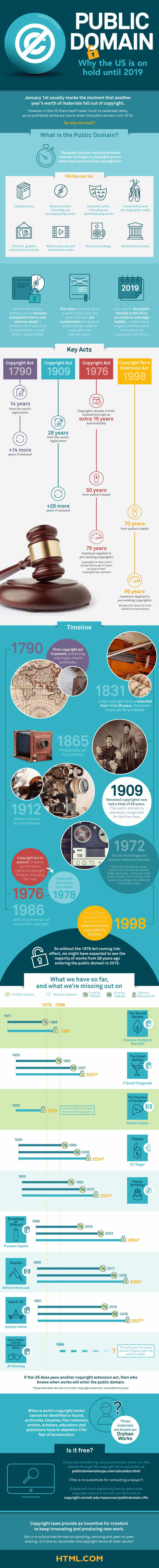 US public domain on hold infographic