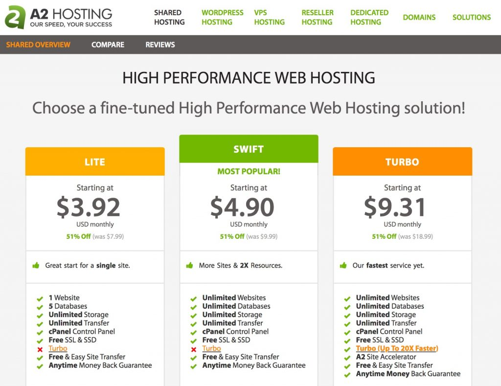 Shared hosting with A2 Hosting