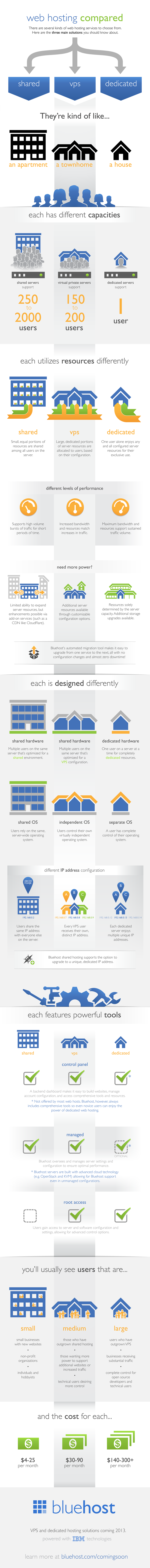 What Kind of Web Hosting Do I Need, Exactly infographic